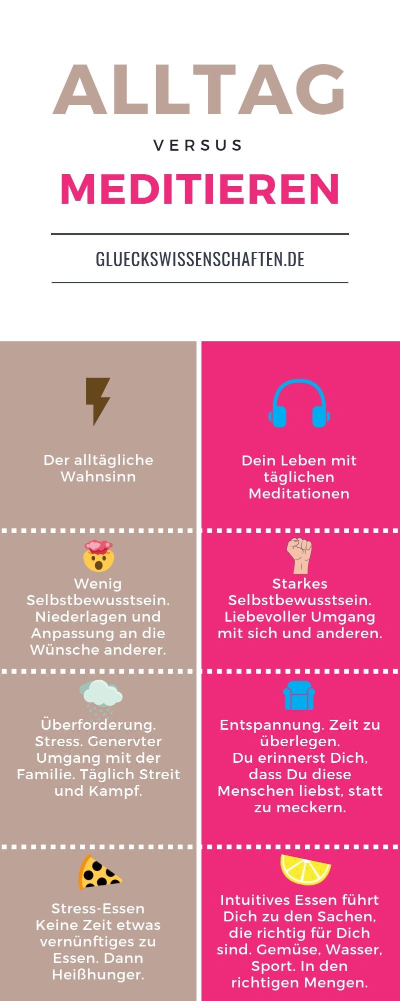 Infografik Alltag versus Meditieren